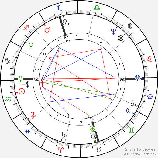 Claude François astro natal birth chart, Claude François horoscope, astrology