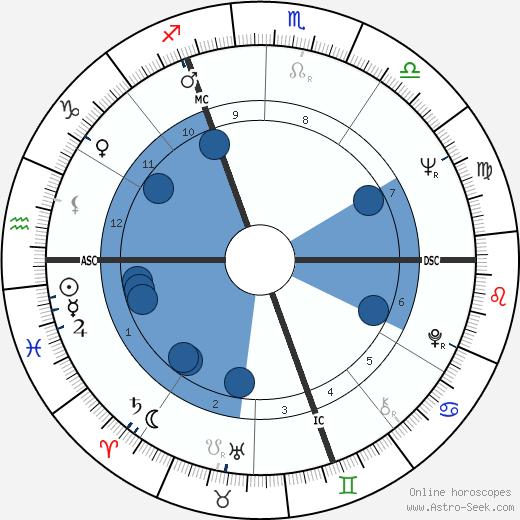 Claude Melki wikipedia, horoscope, astrology, instagram