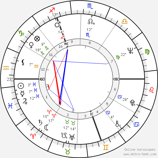 Claude Melki birth chart, biography, wikipedia 2020, 2021