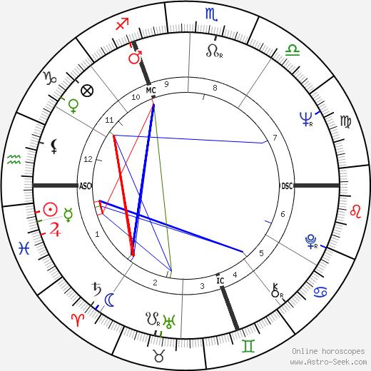 Claude Melki birth chart, Claude Melki astro natal horoscope, astrology