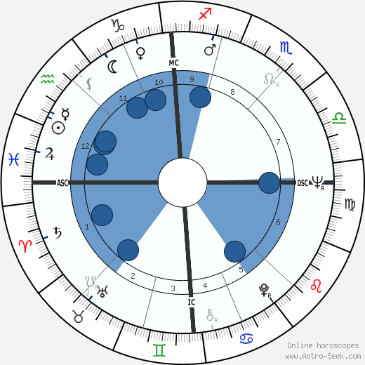 Claudine Coster wikipedia, horoscope, astrology, instagram
