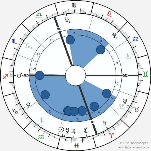 Don Fullmer wikipedia, horoscope, astrology, instagram