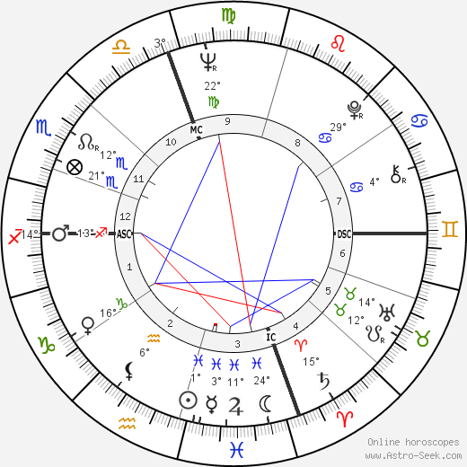 Don Fullmer birth chart, biography, wikipedia 2019, 2020