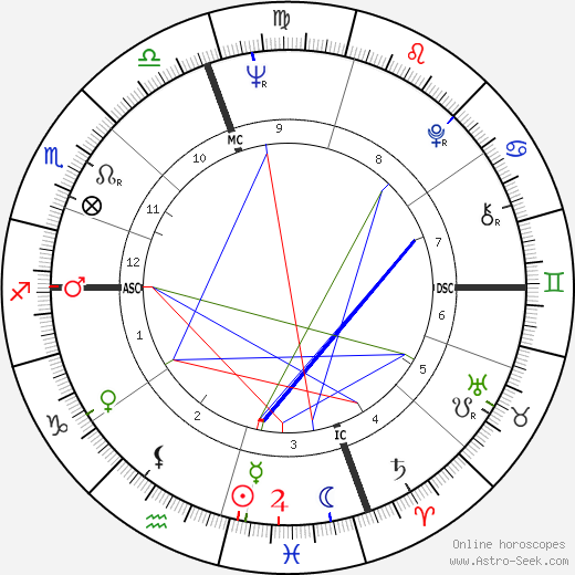 Don Fullmer birth chart, Don Fullmer astro natal horoscope, astrology
