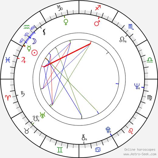 Eila Pienimäki birth chart, Eila Pienimäki astro natal horoscope, astrology