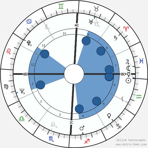 Erin Pizzey wikipedia, horoscope, astrology, instagram