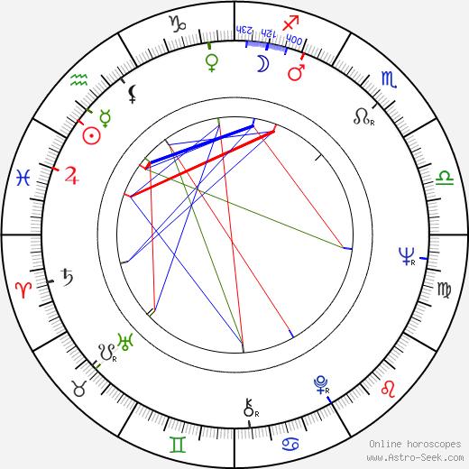 Évelyne Dandry birth chart, Évelyne Dandry astro natal horoscope, astrology