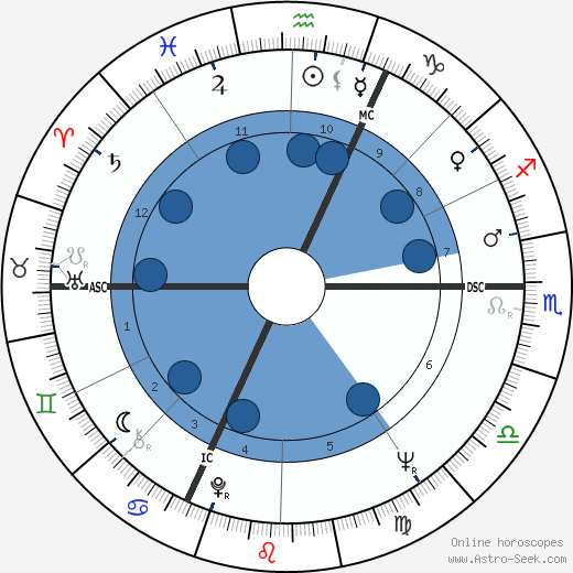 Fritjof Capra wikipedia, horoscope, astrology, instagram