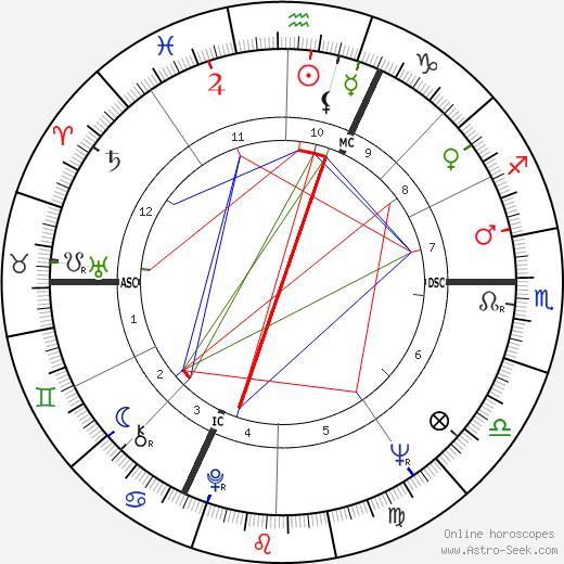 Fritjof Capra tema natale, oroscopo, Fritjof Capra oroscopi gratuiti, astrologia