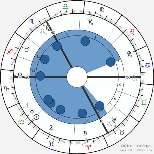 Giampiero Cantoni wikipedia, horoscope, astrology, instagram