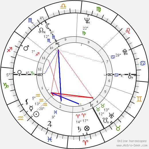 Giampiero Cantoni tema natale, biography, Biografia da Wikipedia 2020, 2021