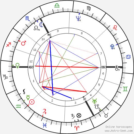Giampiero Cantoni день рождения гороскоп, Giampiero Cantoni Натальная карта онлайн