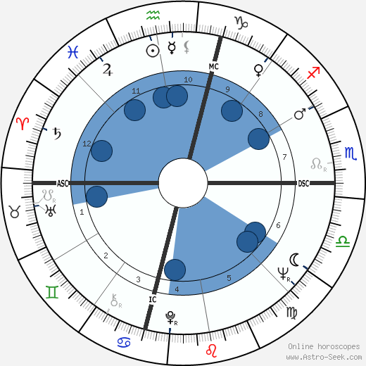 Giuseppe Carbone wikipedia, horoscope, astrology, instagram