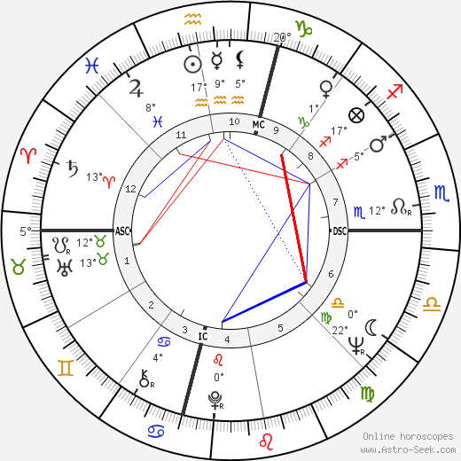 Giuseppe Carbone birth chart, biography, wikipedia 2019, 2020