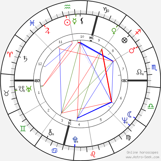 Giuseppe Carbone birth chart, Giuseppe Carbone astro natal horoscope, astrology