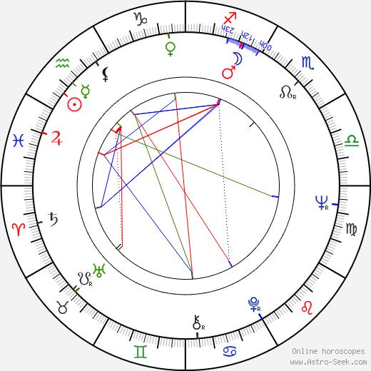 György Fehér astro natal birth chart, György Fehér horoscope, astrology