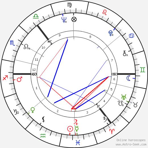 Iain Calder tema natale, oroscopo, Iain Calder oroscopi gratuiti, astrologia