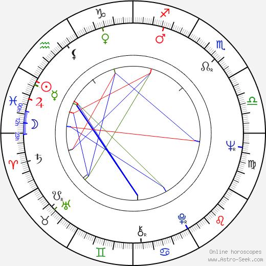 Ilkka Linnasalmi tema natale, oroscopo, Ilkka Linnasalmi oroscopi gratuiti, astrologia