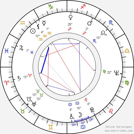Ivan Haas birth chart, biography, wikipedia 2019, 2020
