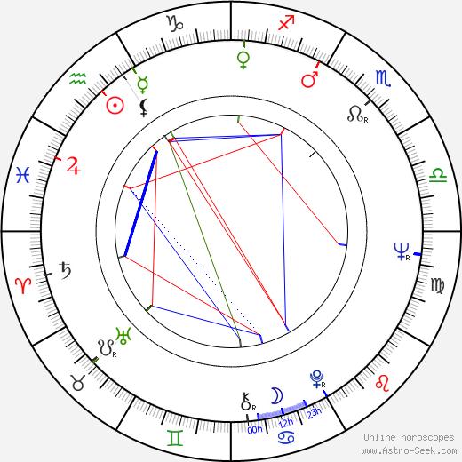Ivan Haas astro natal birth chart, Ivan Haas horoscope, astrology