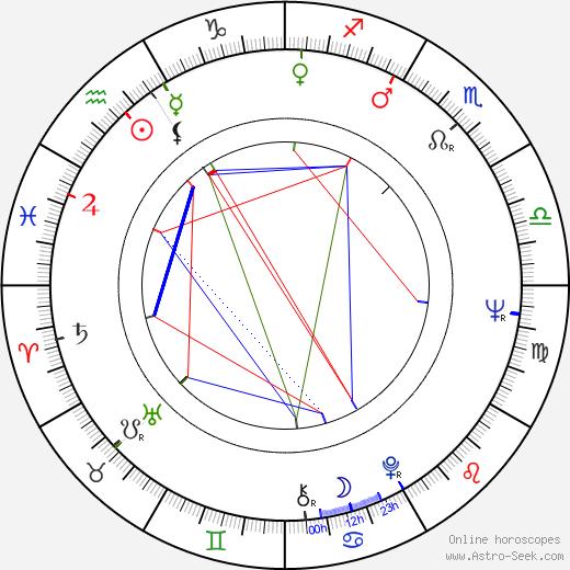 Jackie Burroughs tema natale, oroscopo, Jackie Burroughs oroscopi gratuiti, astrologia