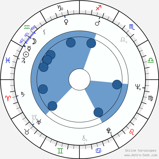 Jan Hoder wikipedia, horoscope, astrology, instagram