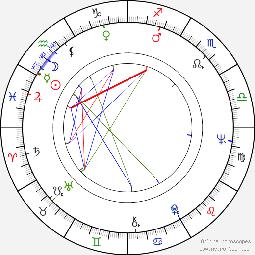 Jan Hoder astro natal birth chart, Jan Hoder horoscope, astrology