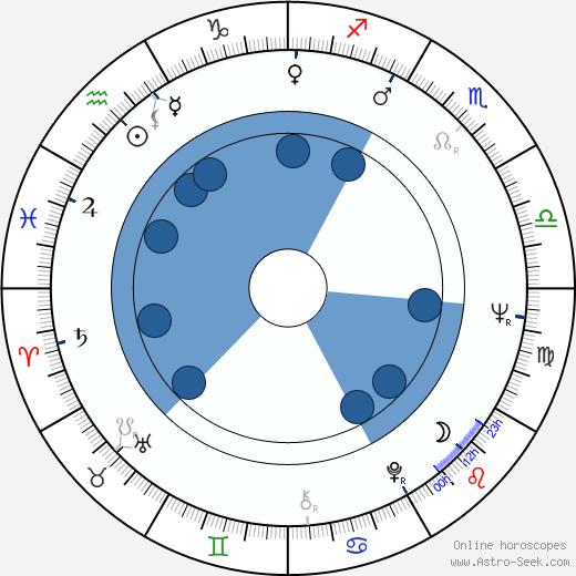 Janelly Fourtou wikipedia, horoscope, astrology, instagram