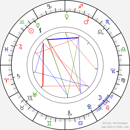 Janelly Fourtou birth chart, Janelly Fourtou astro natal horoscope, astrology