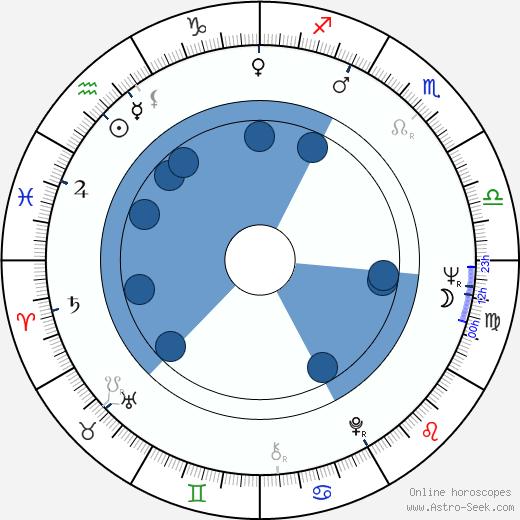Jean Beaudin wikipedia, horoscope, astrology, instagram