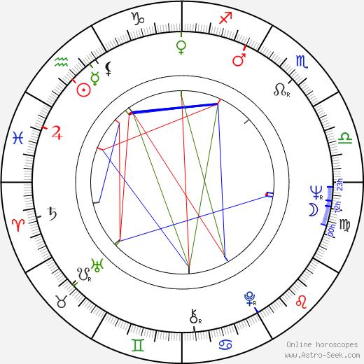 Jean Beaudin astro natal birth chart, Jean Beaudin horoscope, astrology