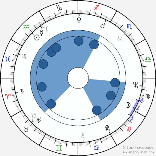 Jiří Klepl wikipedia, horoscope, astrology, instagram