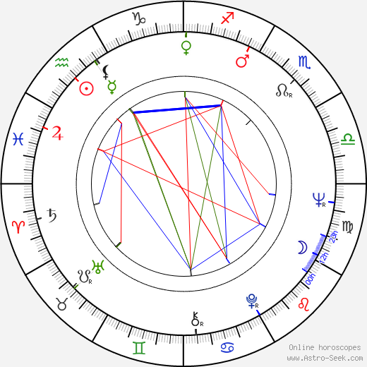 Jiří Klepl birth chart, Jiří Klepl astro natal horoscope, astrology