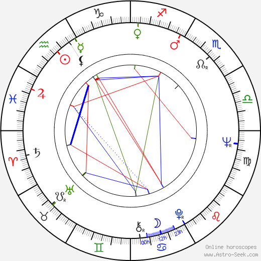 João César Monteiro astro natal birth chart, João César Monteiro horoscope, astrology