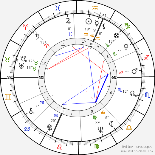 John Ross birth chart, biography, wikipedia 2020, 2021