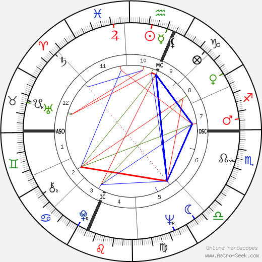 John Ross birth chart, John Ross astro natal horoscope, astrology