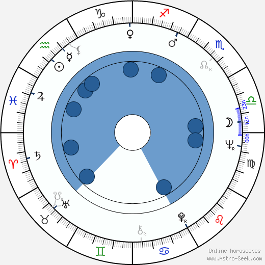 John S. Reed wikipedia, horoscope, astrology, instagram