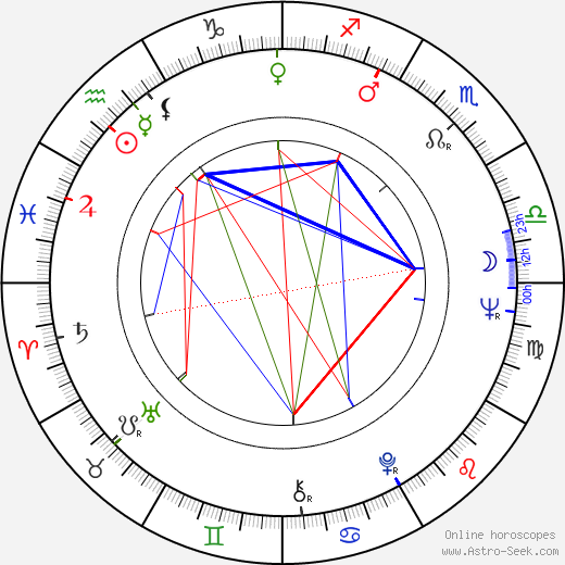 John S. Reed birth chart, John S. Reed astro natal horoscope, astrology