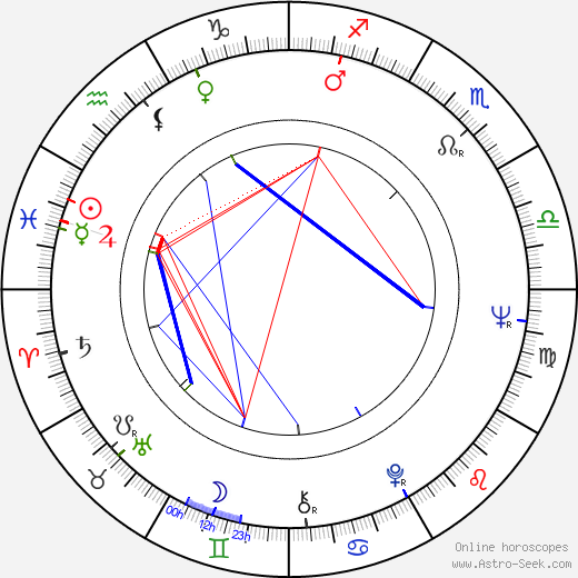 Kari Unho birth chart, Kari Unho astro natal horoscope, astrology