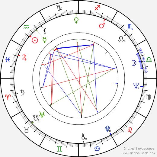 Karl-Heinz von Hassel astro natal birth chart, Karl-Heinz von Hassel horoscope, astrology
