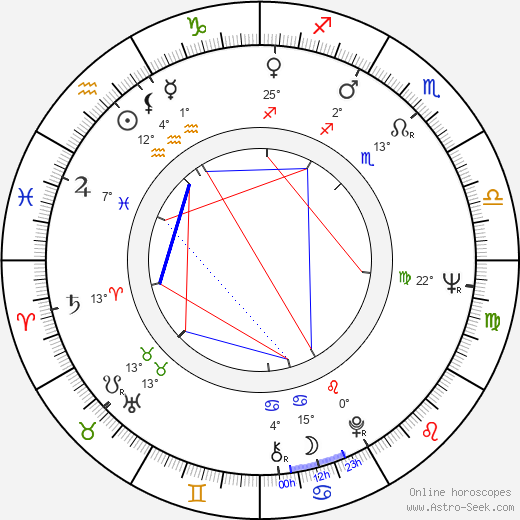 Ladislav Mrkvička birth chart, biography, wikipedia 2020, 2021