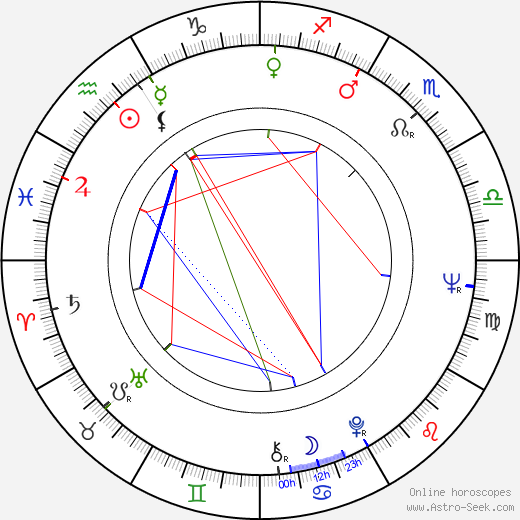 Ladislav Mrkvička birth chart, Ladislav Mrkvička astro natal horoscope, astrology