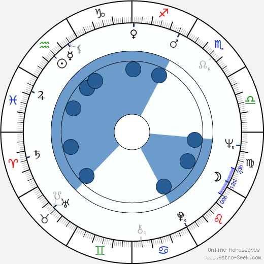 Lígia Rinelli wikipedia, horoscope, astrology, instagram