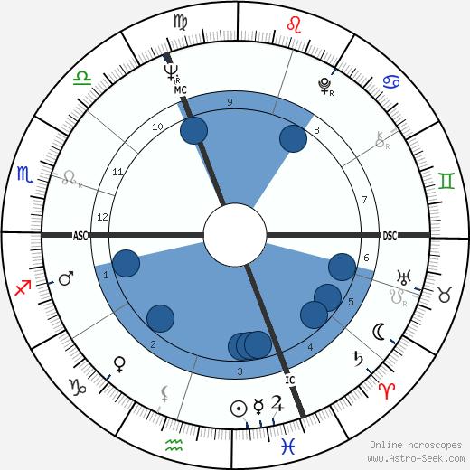 Marisa Mell wikipedia, horoscope, astrology, instagram