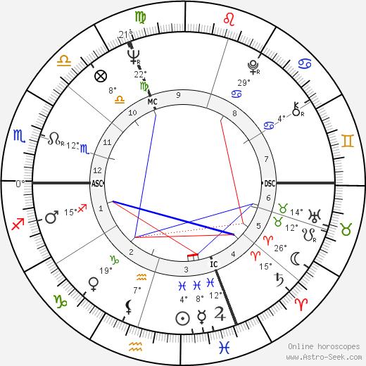 Marisa Mell birth chart, biography, wikipedia 2020, 2021