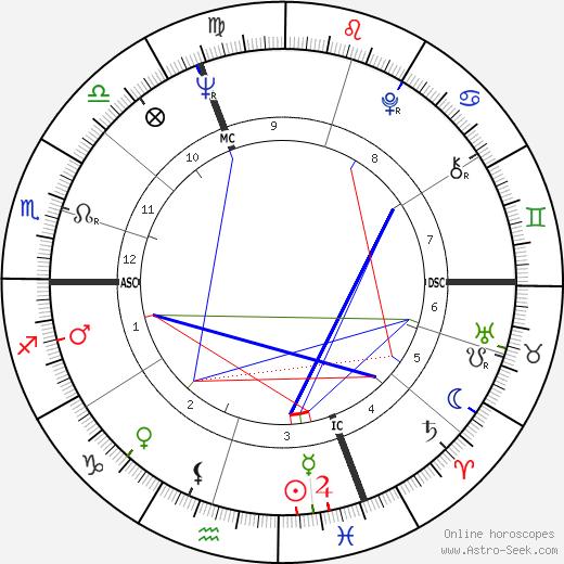 Marisa Mell birth chart, Marisa Mell astro natal horoscope, astrology