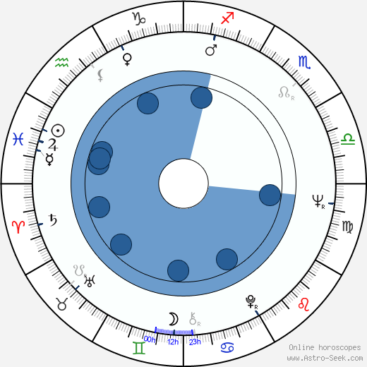Maura McGiveney wikipedia, horoscope, astrology, instagram