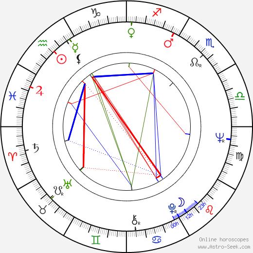 Michael Cimino tema natale, oroscopo, Michael Cimino oroscopi gratuiti, astrologia