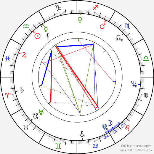 Michael Cimino astro natal birth chart, Michael Cimino horoscope, astrology