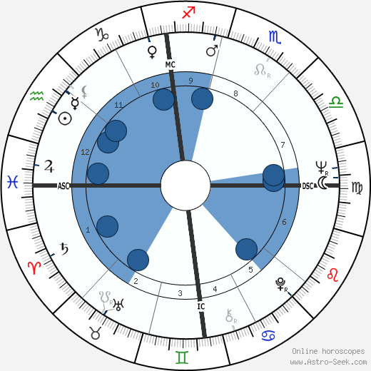 Mike Farrell horoscope, astrology, sign, zodiac, date of birth, instagram